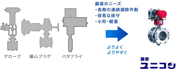 石油精製プラント向け調節ユニコンの図説 エヌビーエスバルブ NBS