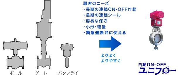 石油精製プラント向け自動ON-OFFユニフローの図説 エヌビーエスバルブ NBS