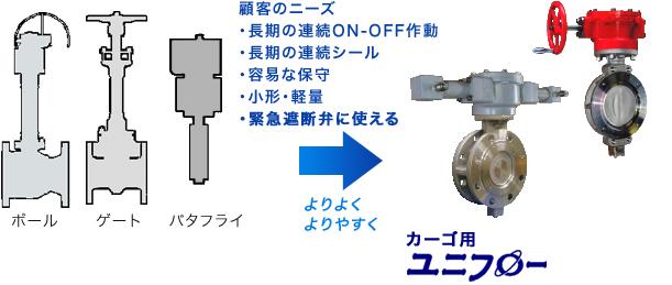 ケミカルタンカー向け調節ユニコンの図説 エヌビーエスバルブ NBS